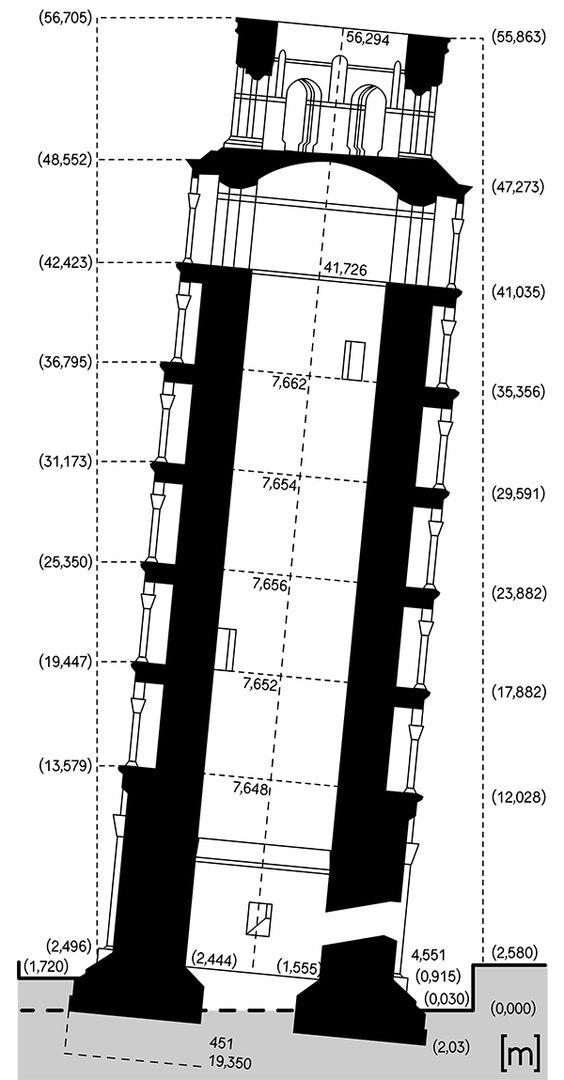برج پیزا ۴۵ سانتی متر صاف تر شده است